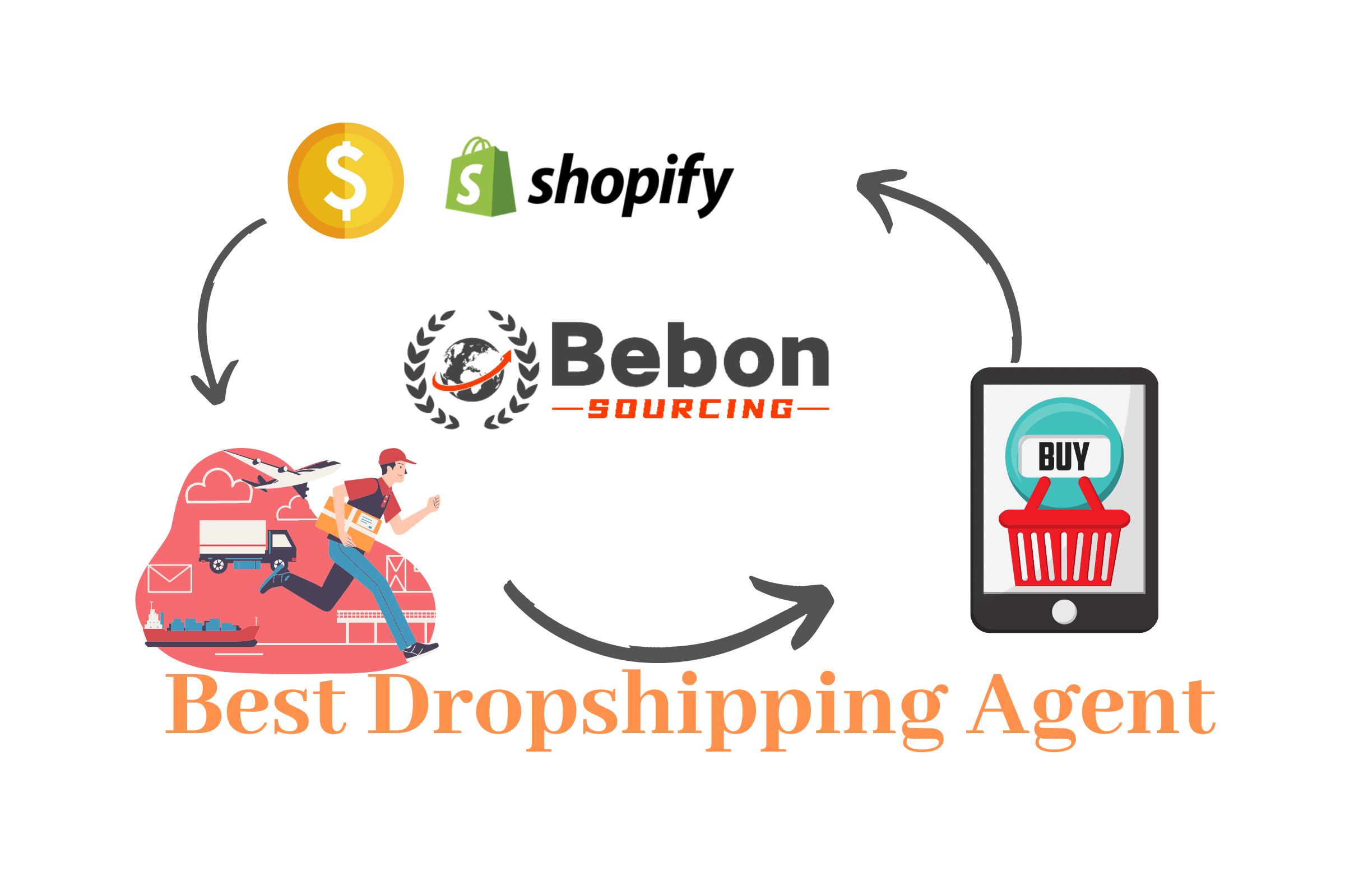 Best Dropshipping Agent in China